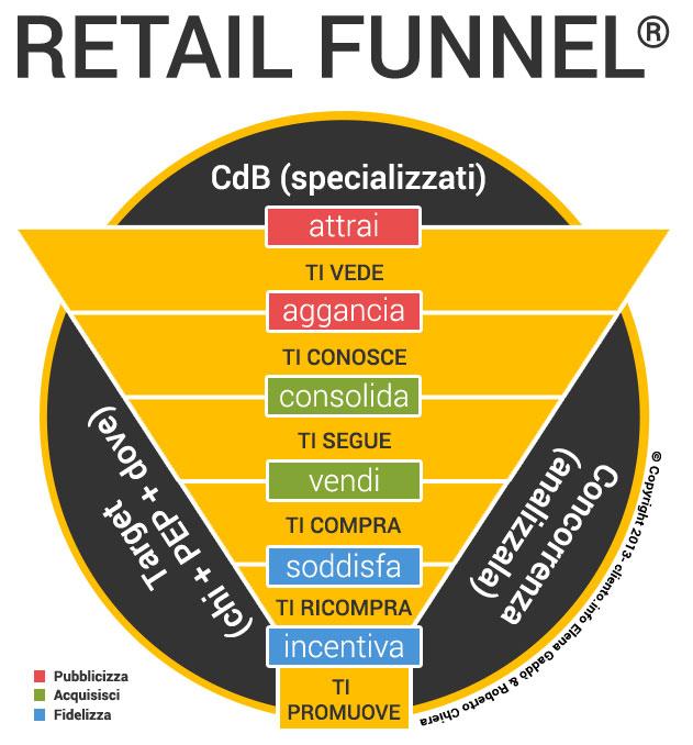 Incrementare le vendite in un negozio. La base e i sei passi delle tre macro fasi.