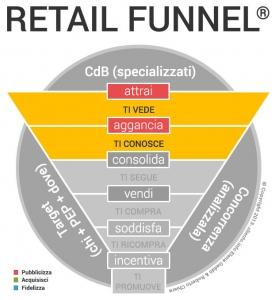 Come incrementare le vendite in un negozio fase UNO: PUBBLICIZZA