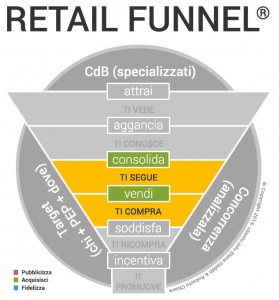 Come incrementare le vendite in un negozio fase DUE: ACQUISISCI
