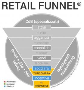 Come incrementare le vendite in un negozio fase TRE: FIDELIZZA