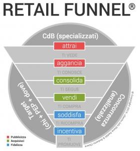 Incrementare le vendite in un negozio. I sei passi delle tre macro fasi.