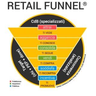 I-clienti-si-comprano---Retail-Funnel