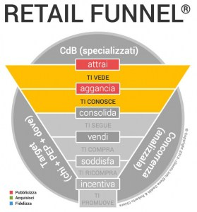 come-incrementare-le-vendite-in-un-negozio_Retail_Funnel_fase_1_cliento_school-279x300