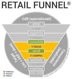 come-incrementare-le-vendite-in-un-negozio_Retail_Funnel_fase_2_