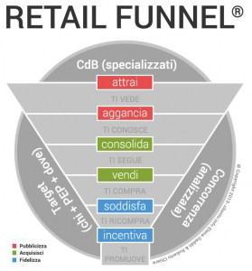 come-incrementare-le-vendite-in-un-negozio_Retail_Funnel_il-metodo_cliento_school-279x300