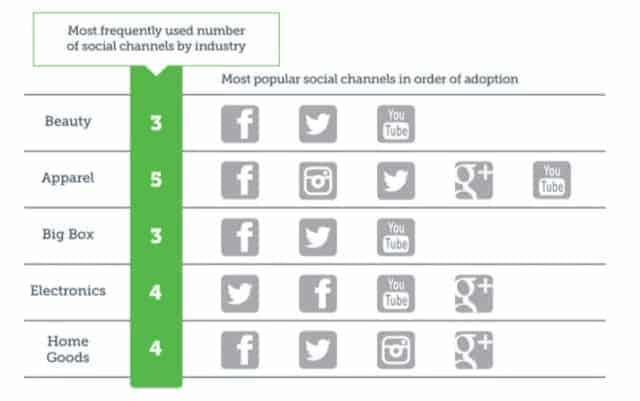 social-network-negozi