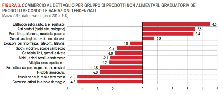 screenshot dati Istat