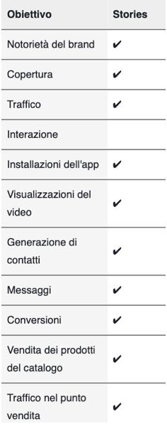 obiettivi pubblicità Instagram stories