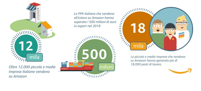 Statistiche venditori Amazon Italia