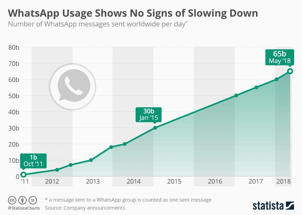 Grafico sulla crescita di WhatsApp